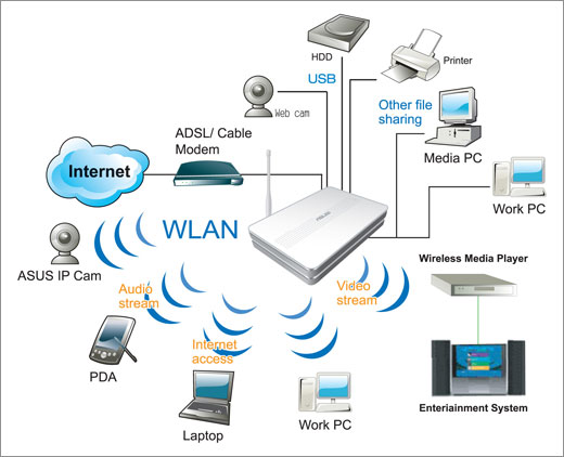 an analysis of the factors that separate cable modem technology from other telephone networks Strengths and weaknesses of dial-up telephone, dsl telephone, and cable modem services or other factors technology over telephone networks can provide.